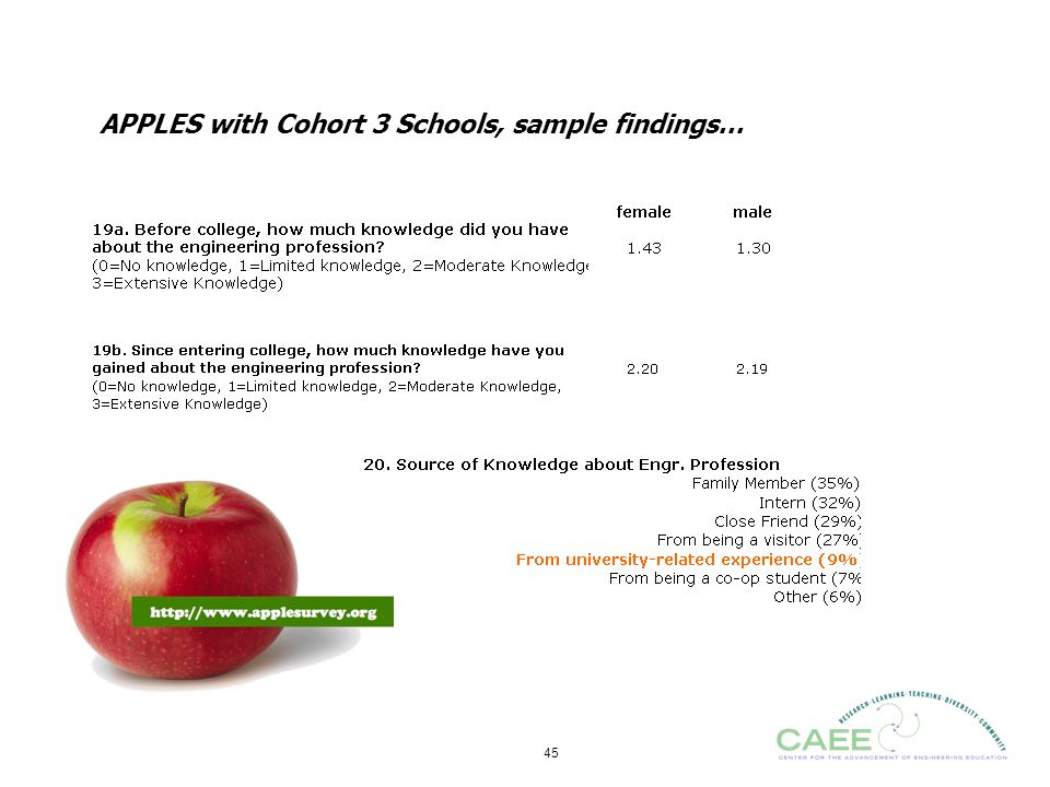 APPLES with Cohort 3 Schools, sample findings…