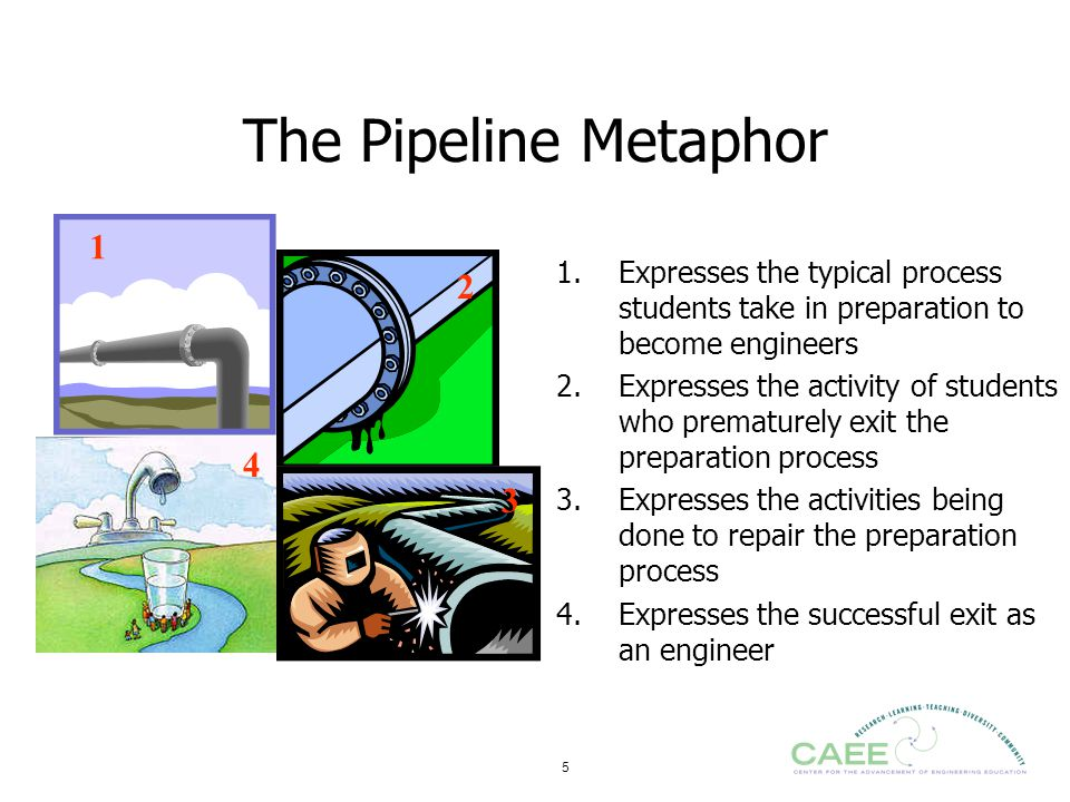 The Pipeline Metaphor 1. 1. Expresses the typical process students take in preparation to become engineers.