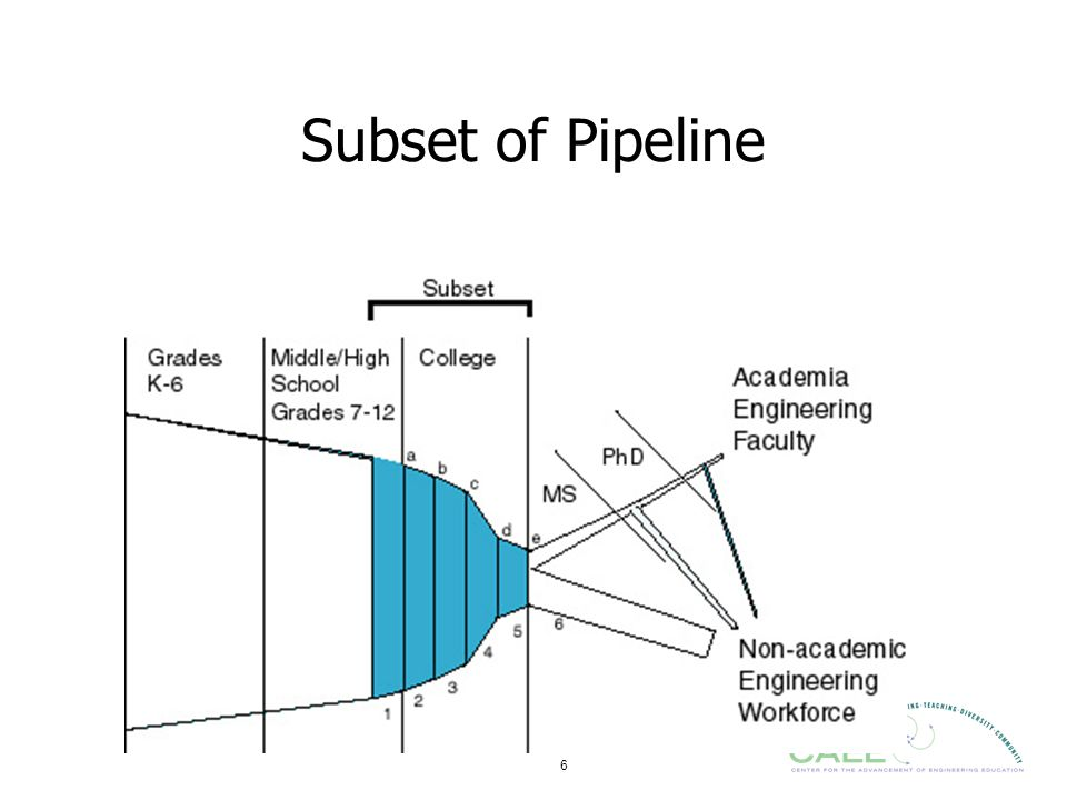 Subset of Pipeline