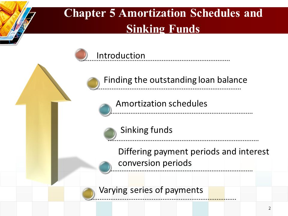 Chapter 5 Amortization Schedules and Sinking Funds