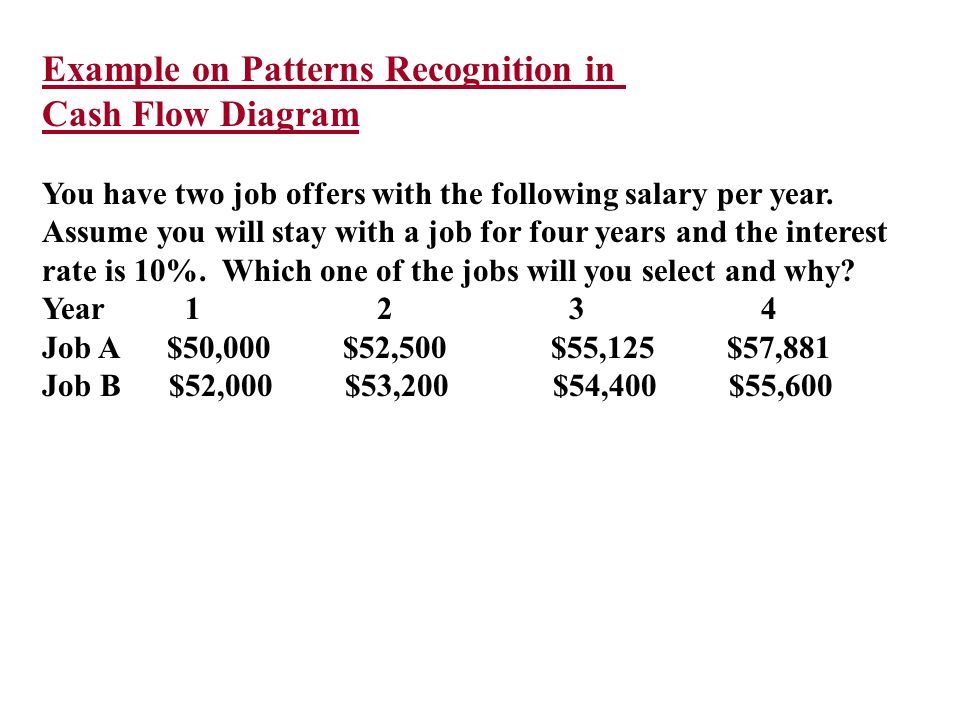 Example on Patterns Recognition in Cash Flow Diagram