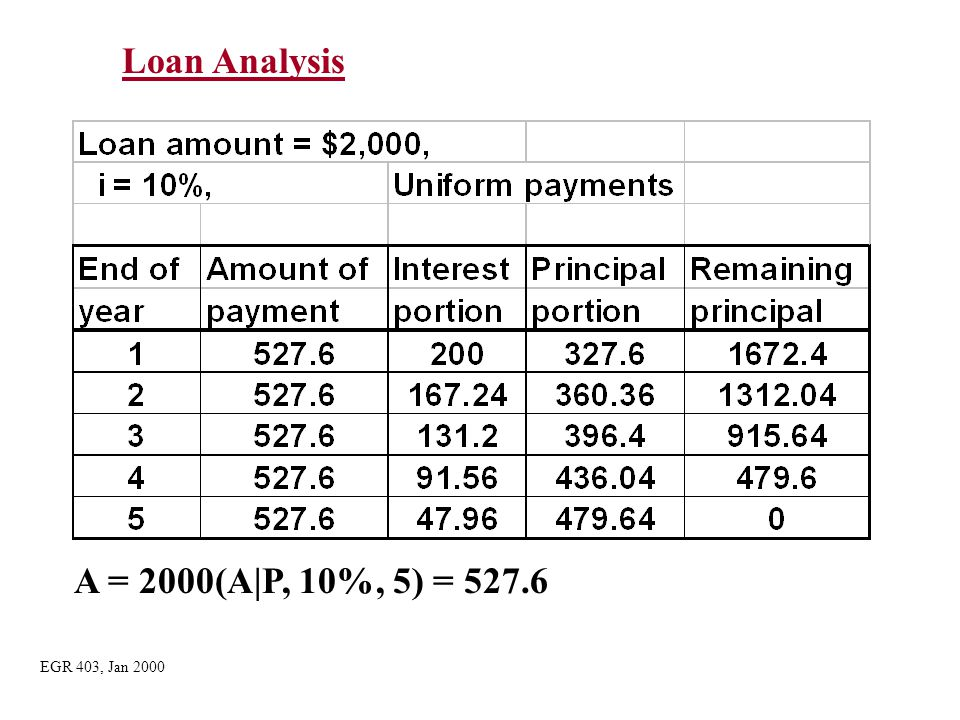 Loan Analysis A = 2000(A|P, 10%, 5) = 527.6 EGR 403, Jan 2000