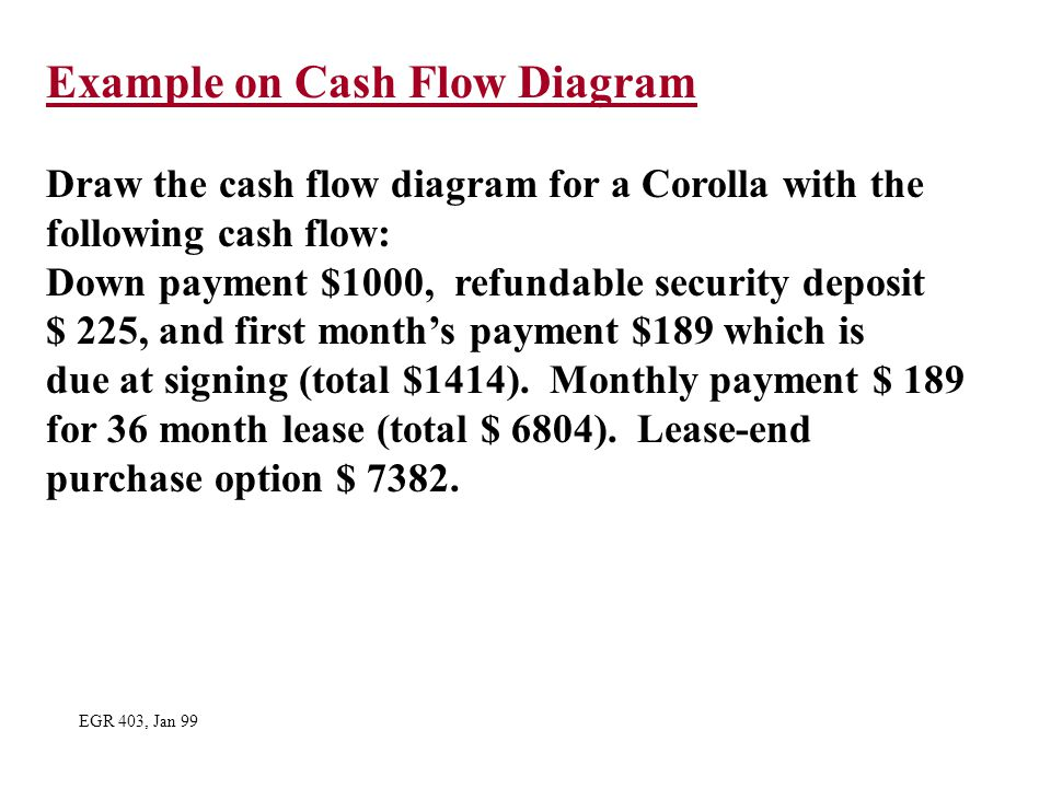 Example on Cash Flow Diagram