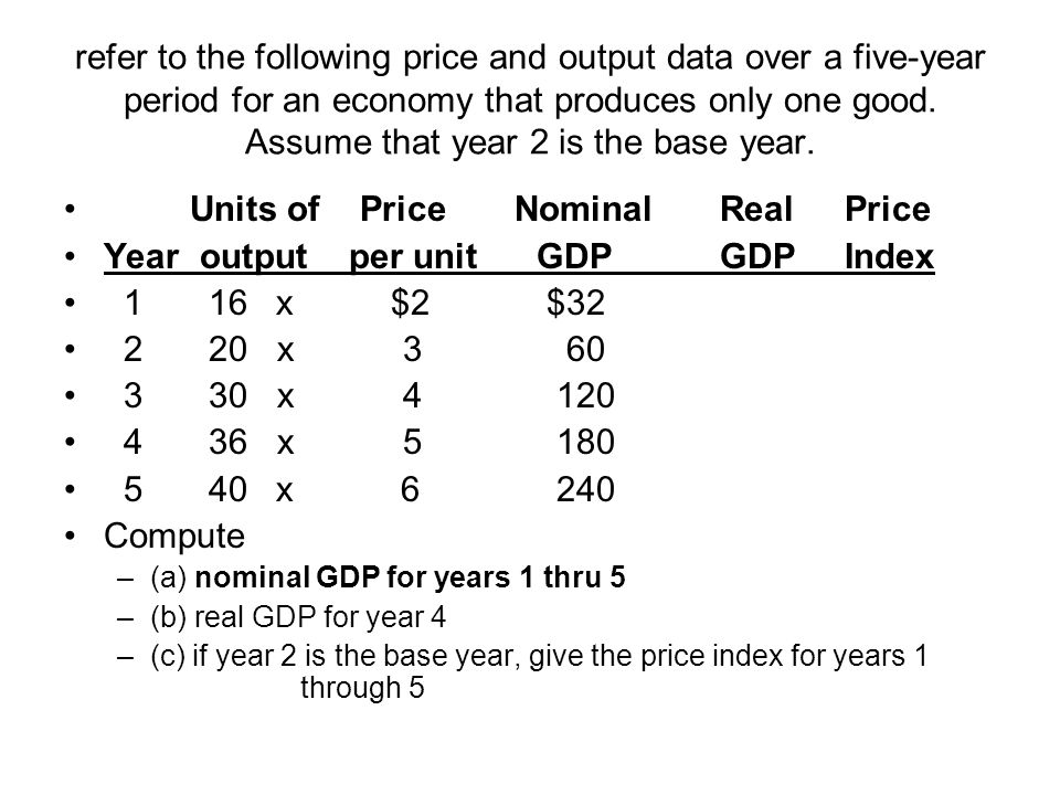 Units of Price Nominal Real Price Year output per unit GDP GDP Index