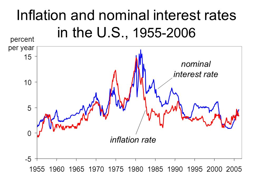 Inflation and nominal interest rates in the U.S., 1955-2006