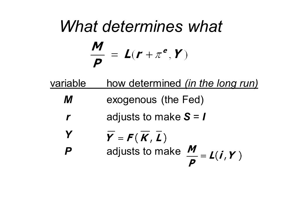 What determines what variable how determined (in the long run)