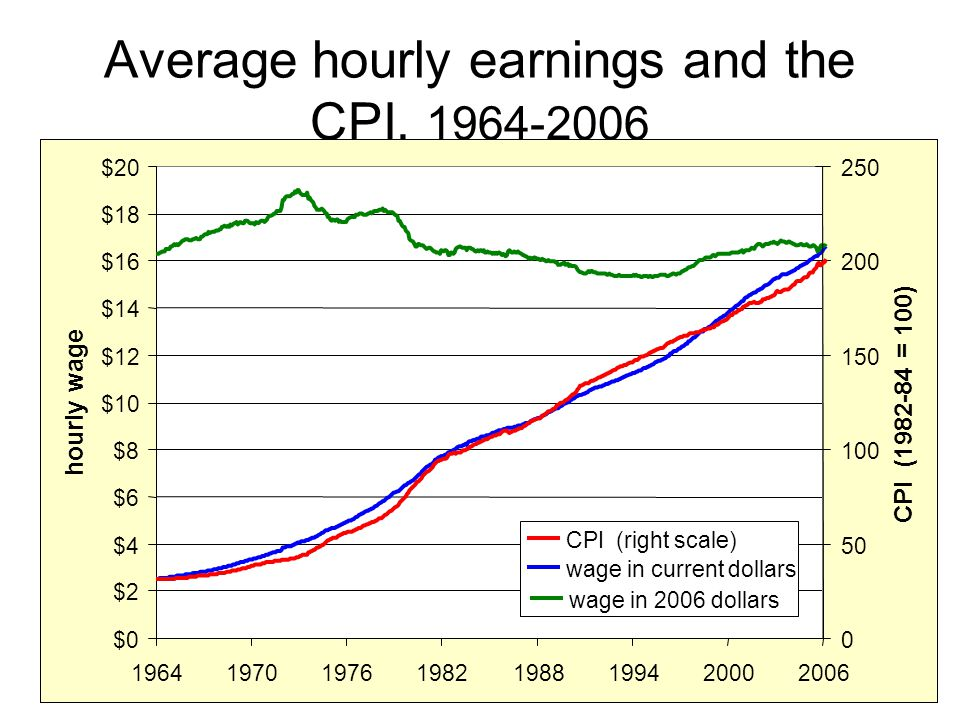 Average hourly earnings and the CPI, 1964-2006