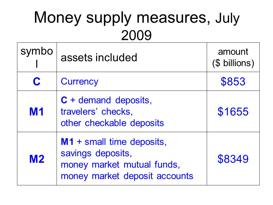 Money supply measures, July 2009