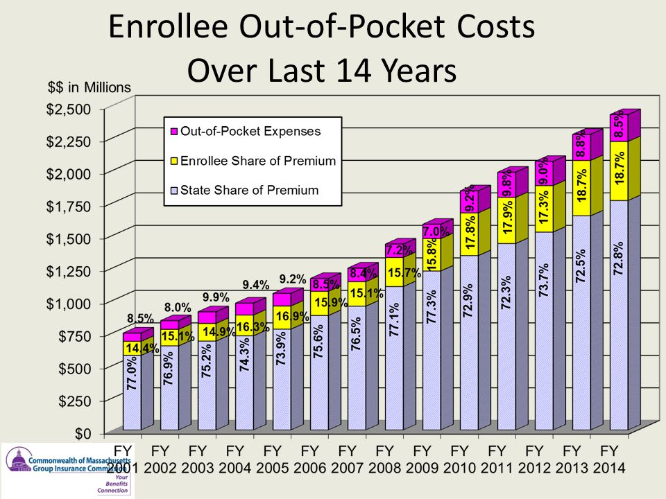 Enrollee Out-of-Pocket Costs Over Last 14 Years