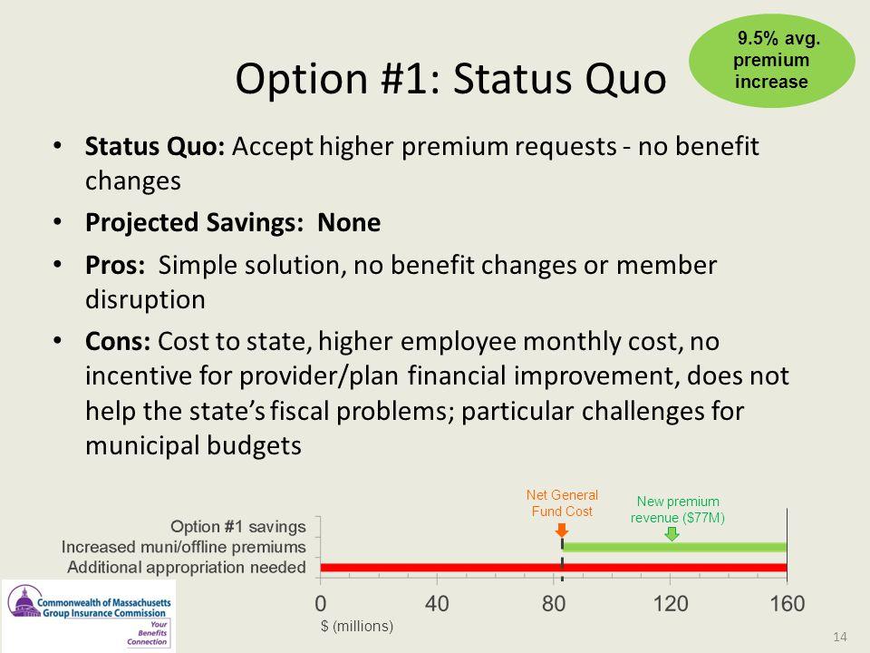 New premium revenue ($77M)