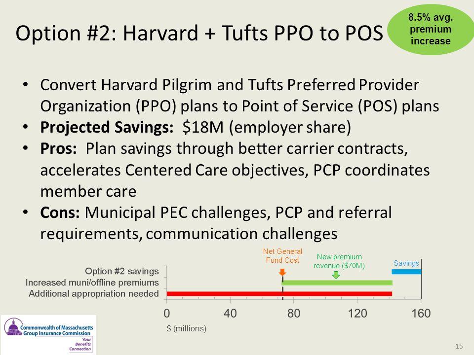 Option #2: Harvard + Tufts PPO to POS