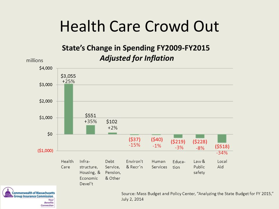 Health Care Crowd Out millions +25% +35% +2% -15% -1% -3% -8% -34%