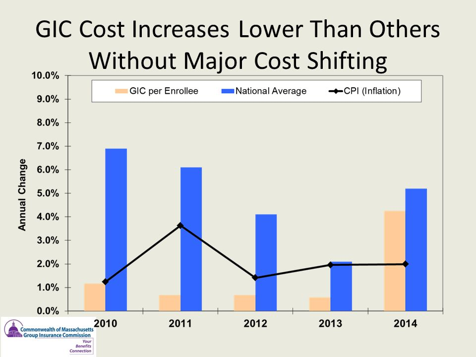 GIC Cost Increases Lower Than Others Without Major Cost Shifting