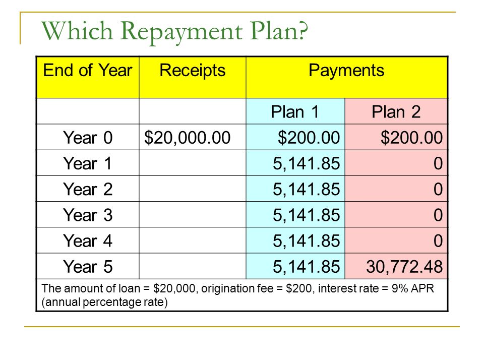 Which Repayment Plan End of Year Receipts Payments Plan 1 Plan 2