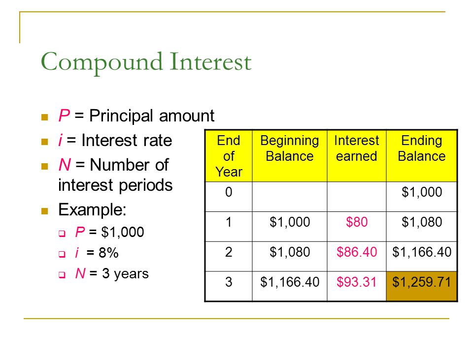 Compound Interest P = Principal amount i = Interest rate