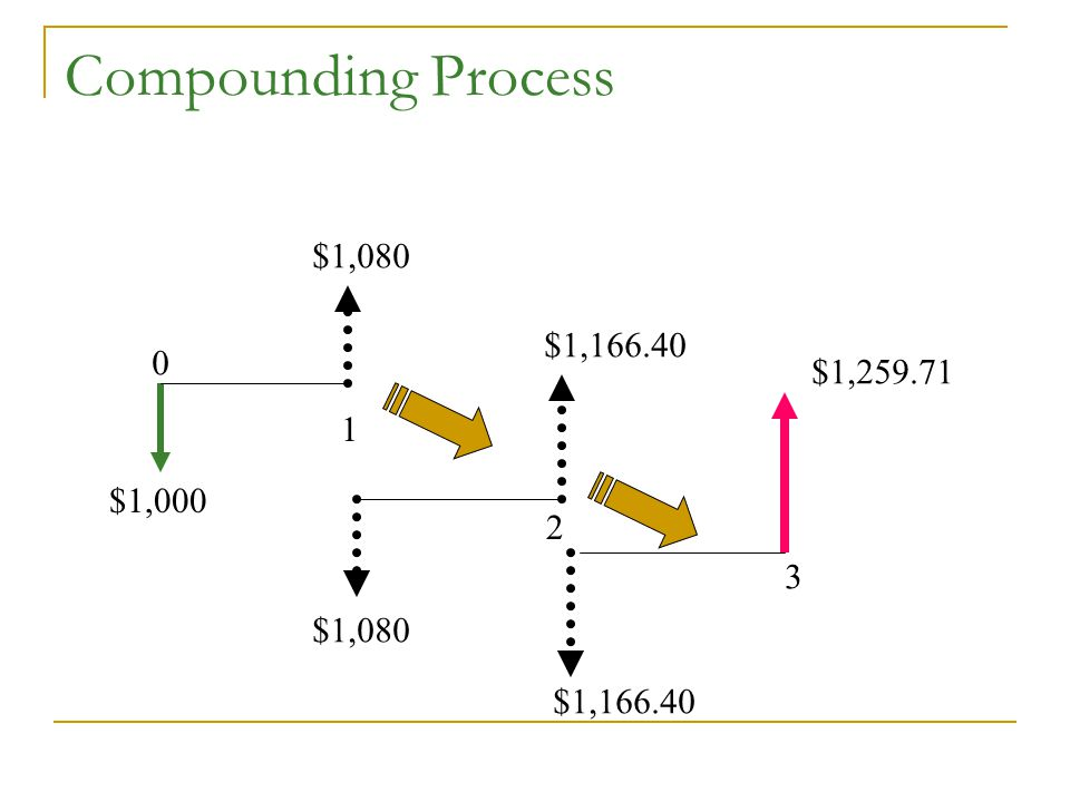 Compounding Process $1,080 $1,166.40 $1,259.71 1 $1,000 2 3 $1,080