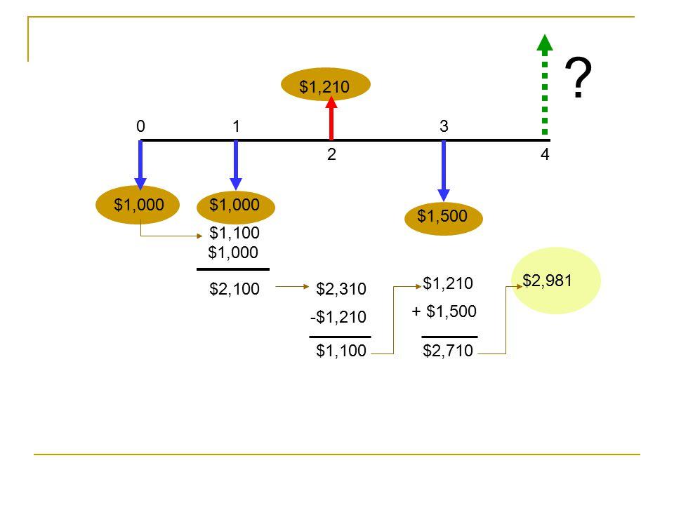 $1,210. 1. 3. 2. 4. $1,000. $1,000. $1,500. $1,100. $1,000. $1,210. $2,981. $2,100. $2,310.