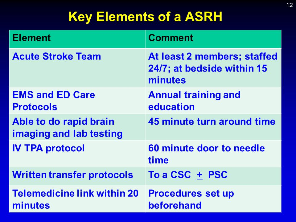 Key Elements of a ASRH Element Comment Acute Stroke Team