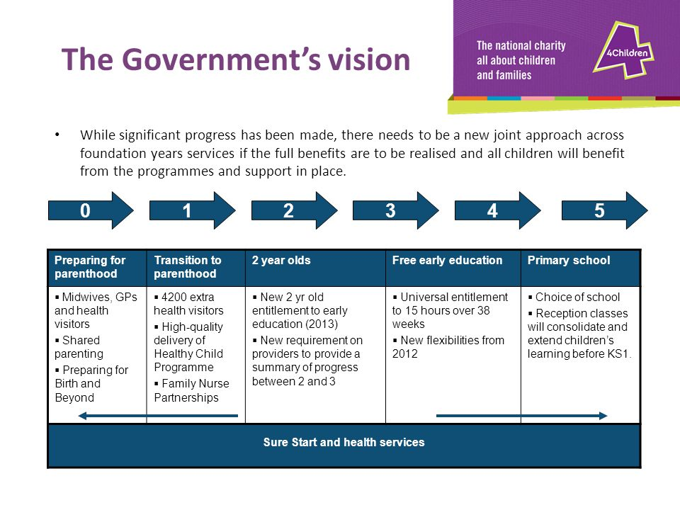 The Government's vision Sure Start and health services