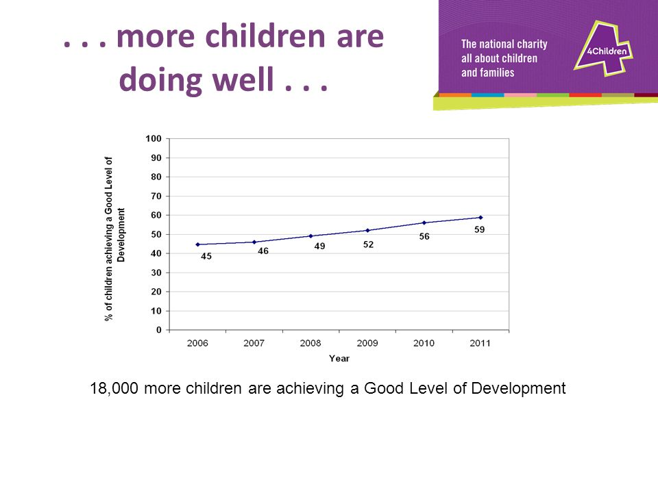 . . . more children are doing well . . .
