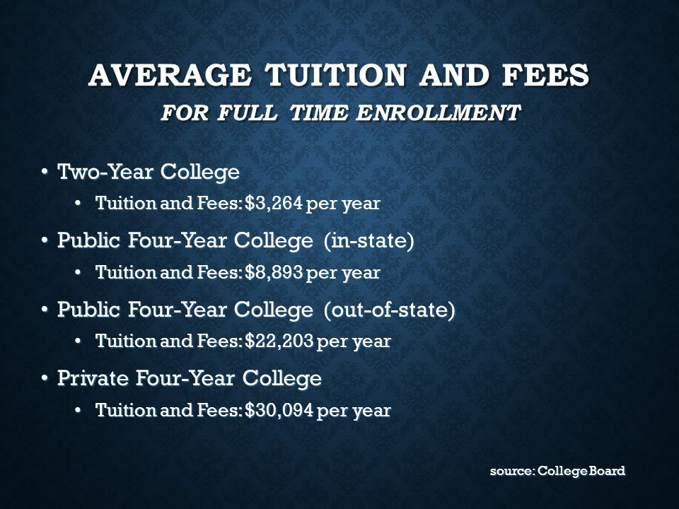 Average Tuition and Fees For Full Time Enrollment