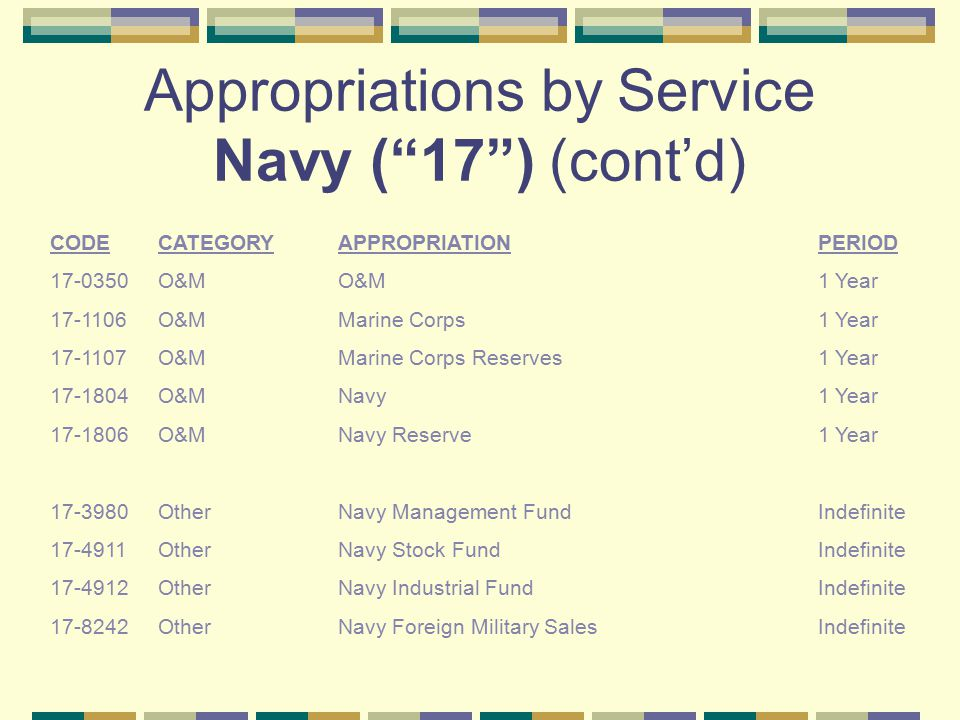 Appropriations by Service Navy ( 17 ) (cont'd)