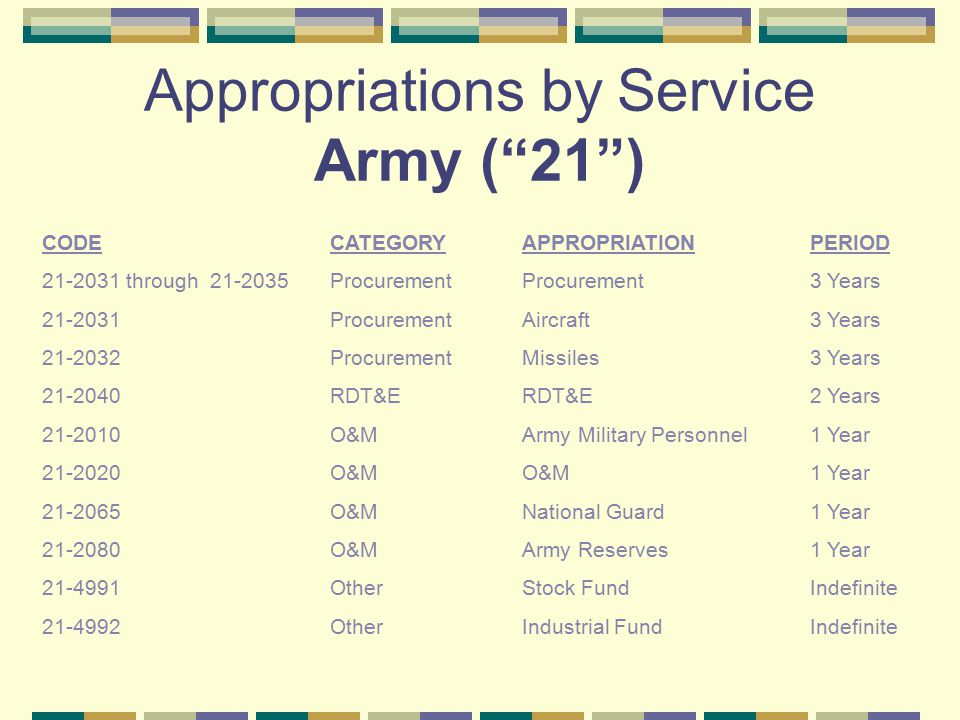 Appropriations by Service Army ( 21 )