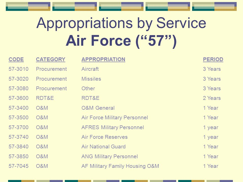 Appropriations by Service Air Force ( 57 )