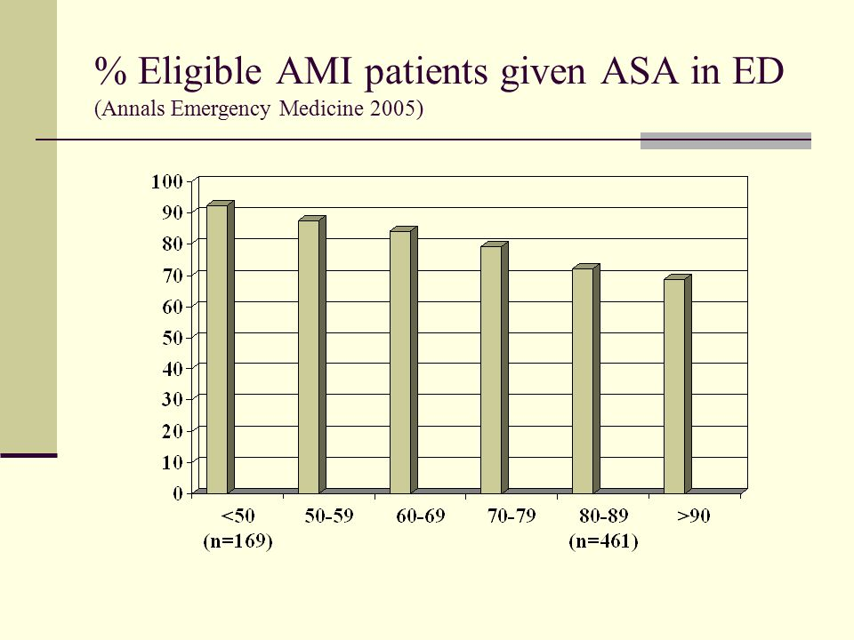% Eligible AMI patients given ASA in ED (Annals Emergency Medicine 2005)