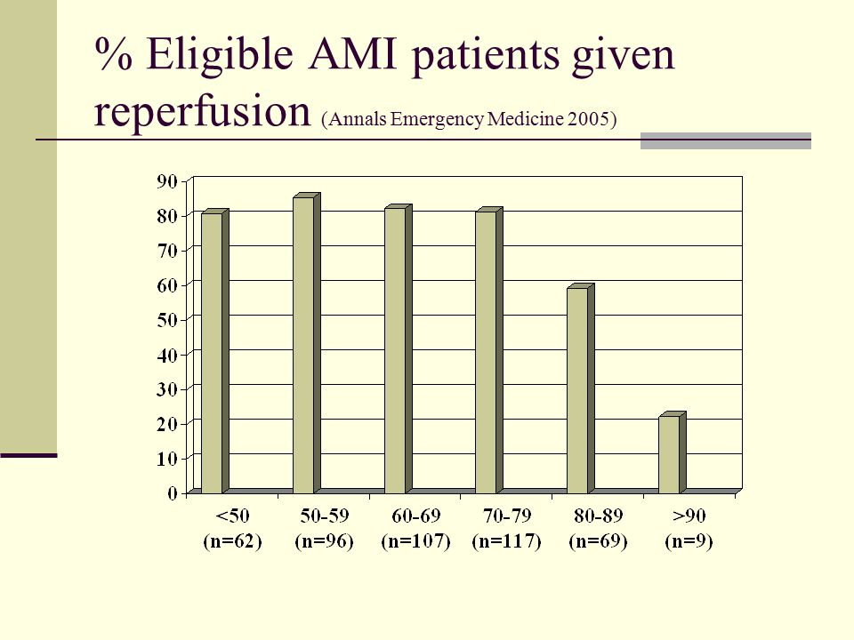 % Eligible AMI patients given reperfusion (Annals Emergency Medicine 2005)