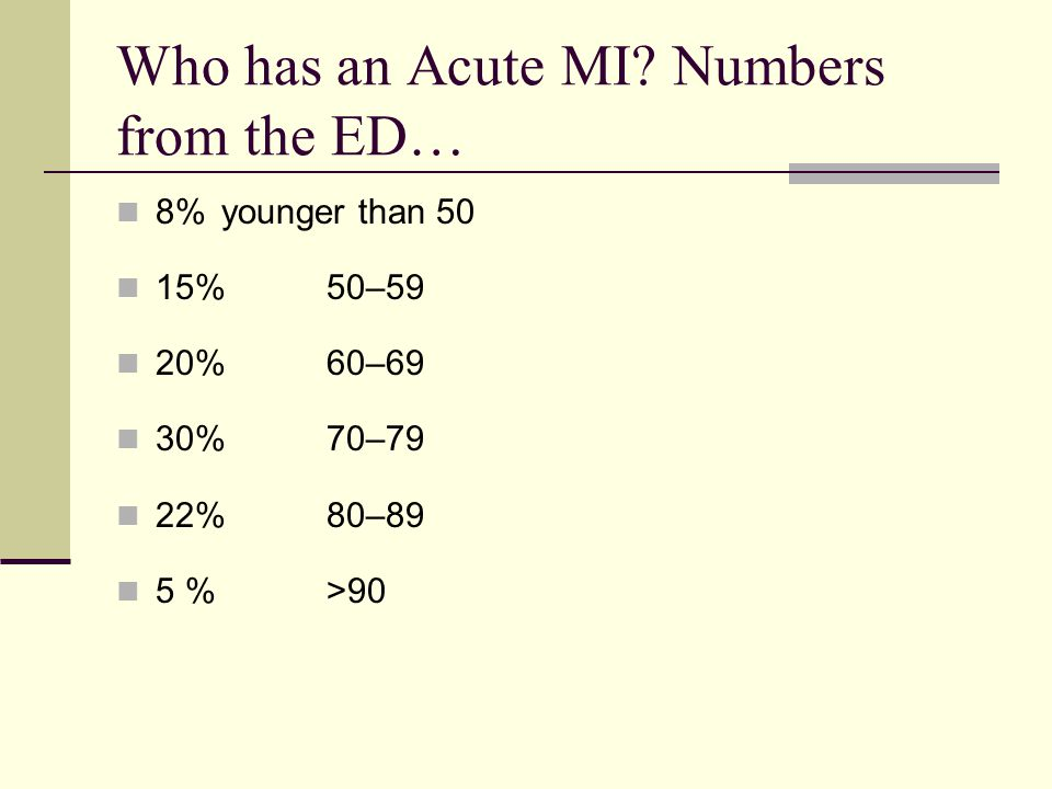 Who has an Acute MI Numbers from the ED…