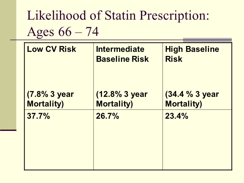 Likelihood of Statin Prescription: Ages 66 – 74