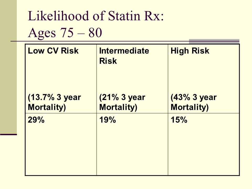 Likelihood of Statin Rx: Ages 75 – 80