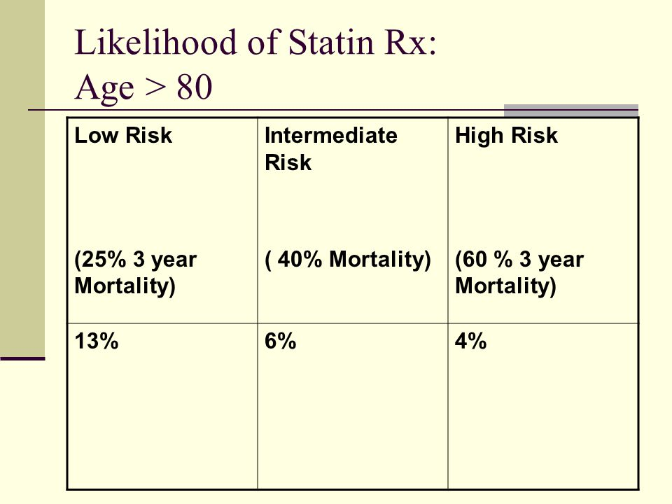 Likelihood of Statin Rx: Age > 80
