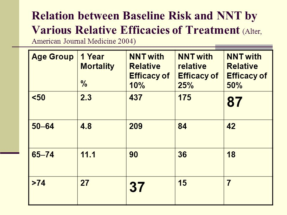 Relation between Baseline Risk and NNT by Various Relative Efficacies of Treatment (Alter, American Journal Medicine 2004)
