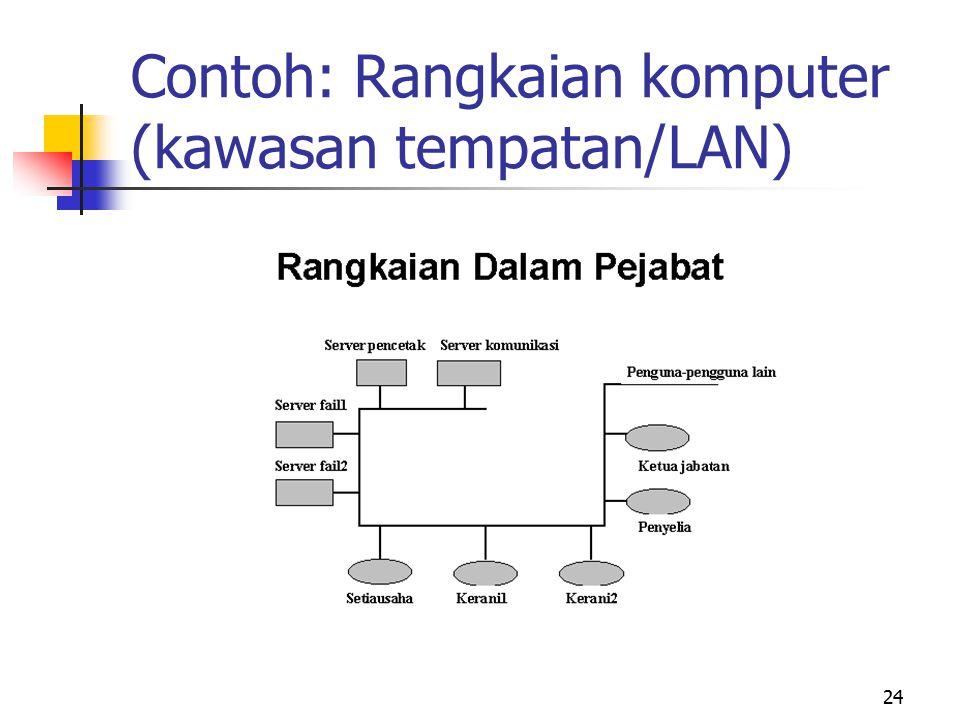 Contoh: Rangkaian komputer (kawasan tempatan/LAN)