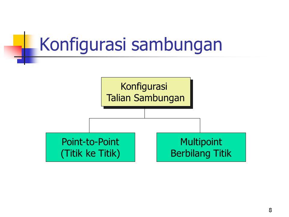Konfigurasi sambungan