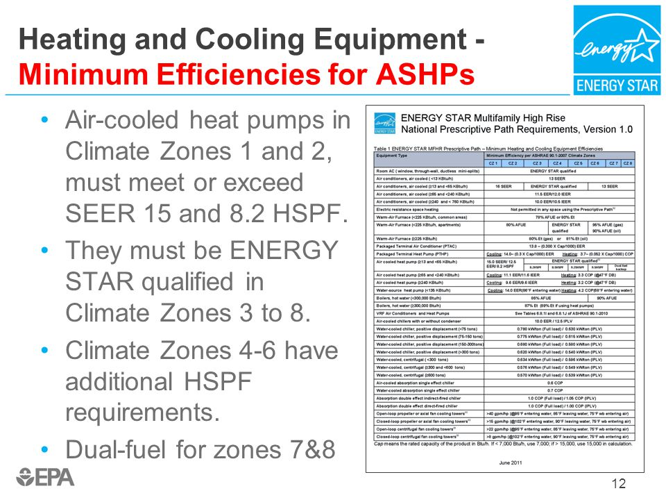 Heating and Cooling Equipment - Minimum Efficiencies for ASHPs