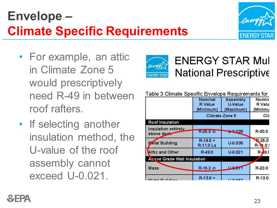 Envelope – Climate Specific Requirements