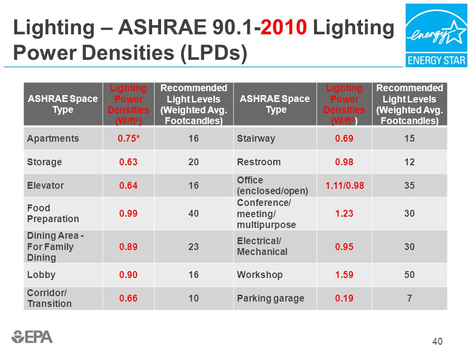 Lighting – ASHRAE 90.1-2010 Lighting Power Densities (LPDs)