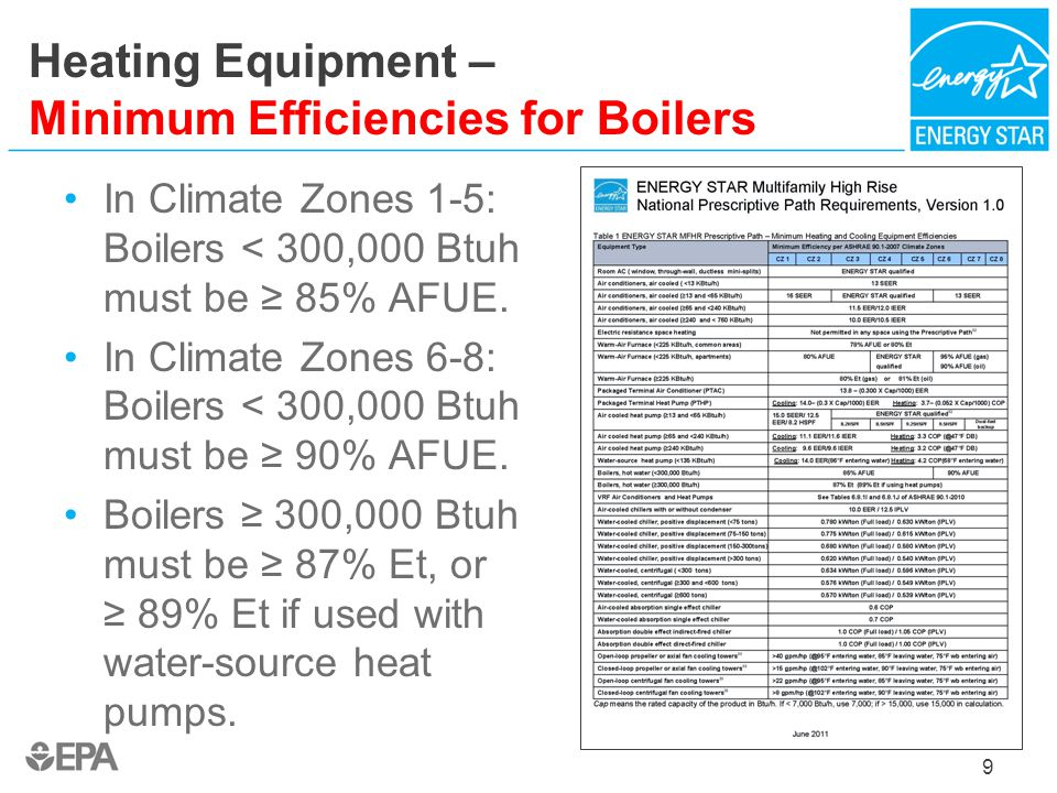 Heating Equipment – Minimum Efficiencies for Boilers