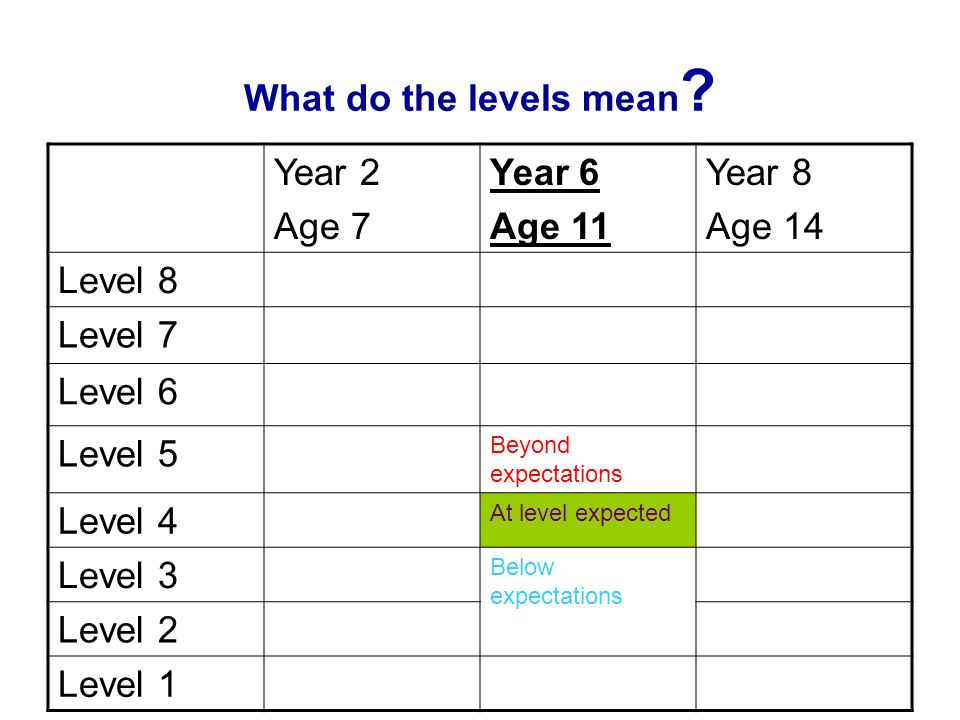 What do the levels mean Year 2 Age 7 Year 6 Age 11 Year 8 Age 14