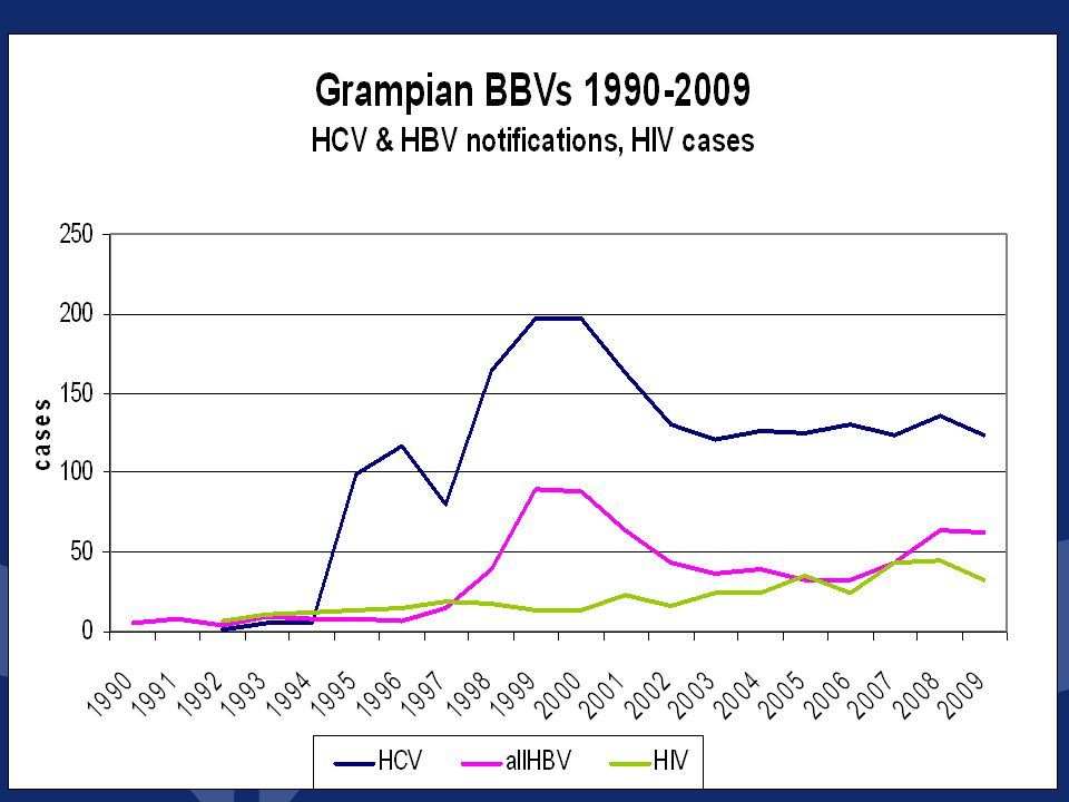 Hepatitis C infection in Grampian – not commonly spread sexually – most common amongst Injecting Drug Users – about 130 cases per year