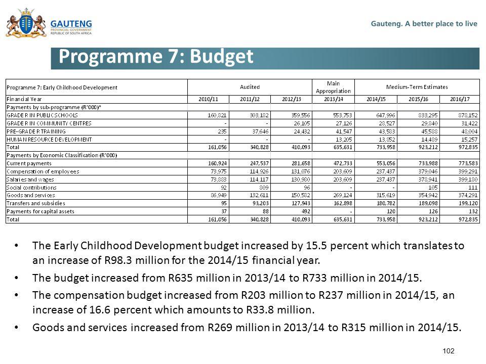 Programme 7: Budget