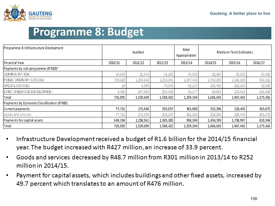 Programme 8: Budget