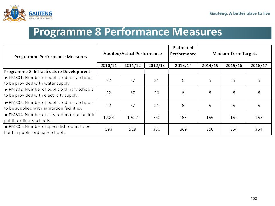 Programme 8 Performance Measures