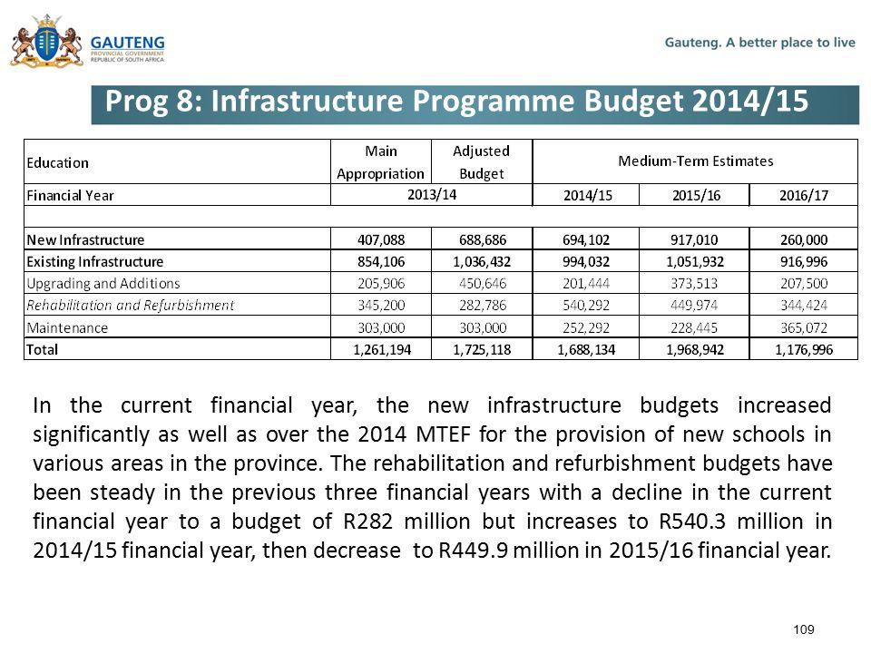 Prog 8: Infrastructure Programme Budget 2014/15