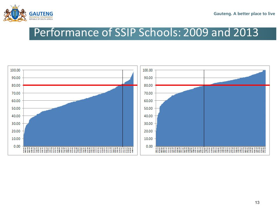Performance of SSIP Schools: 2009 and 2013