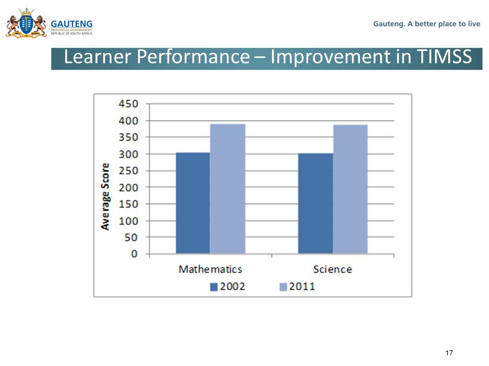 Learner Performance – Improvement in TIMSS
