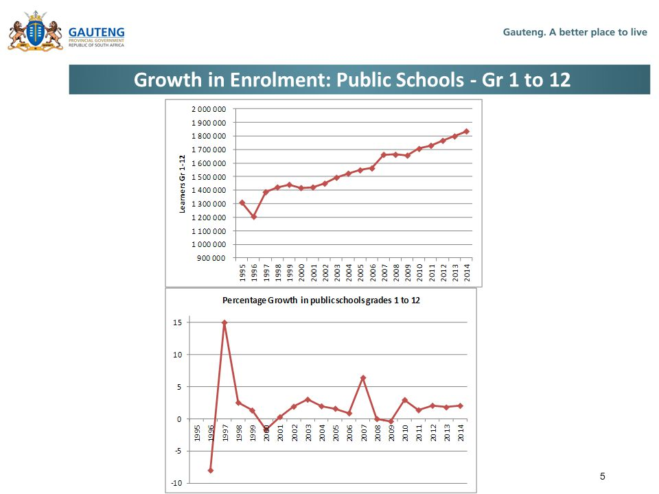 Growth in Enrolment: Public Schools - Gr 1 to 12